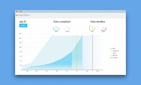 Burnup Chart: Neue Diagramm-Option für Ihre Bitrix24 Projekte
