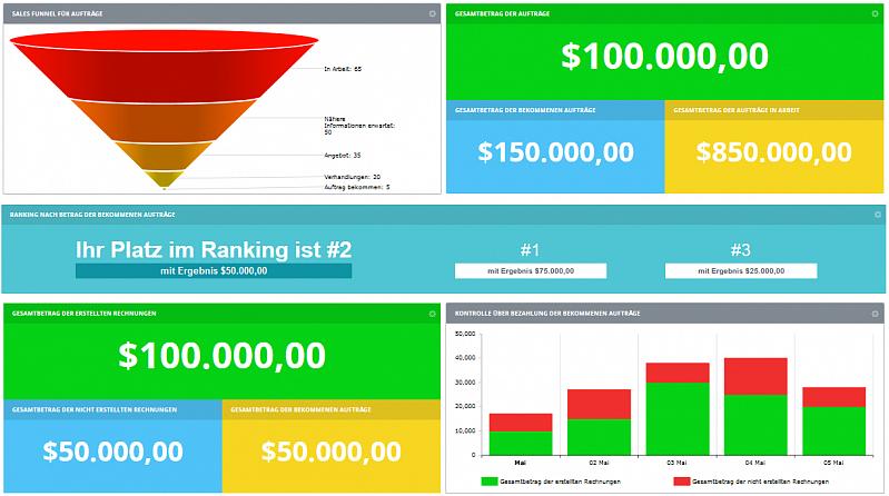 CRM Dashboards: Alle Daten auf einen Blick