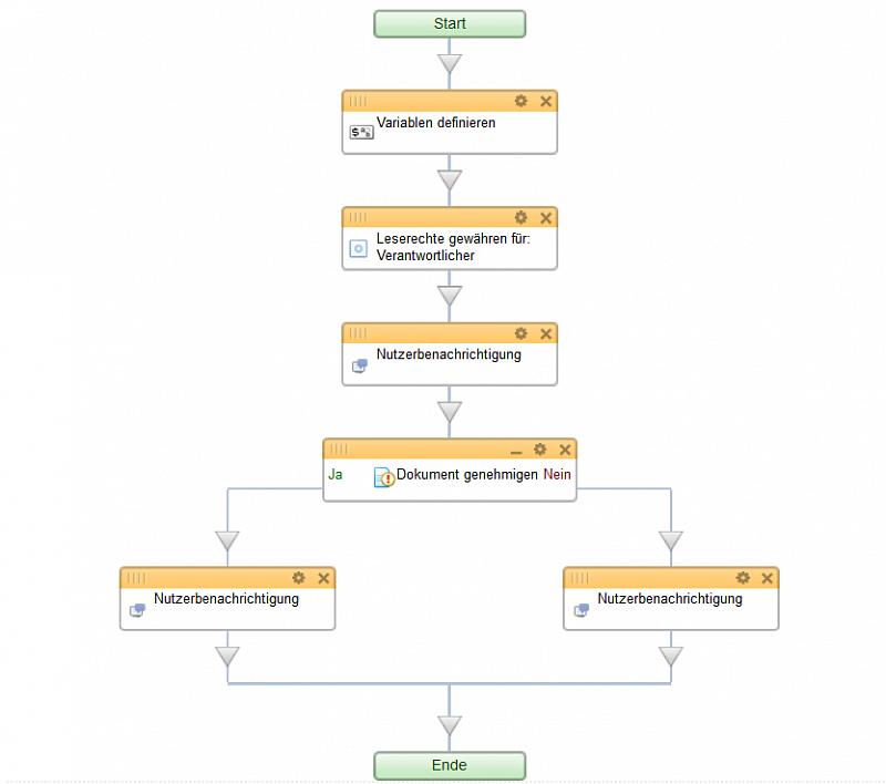 Automatisieren Sie die Prozesse in Ihrem Bitrix24 – Teil 3